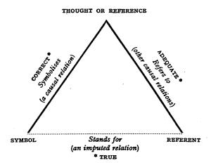 Ogden & Richards Model for Relationships of Words